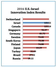 usistf-2016-index-results