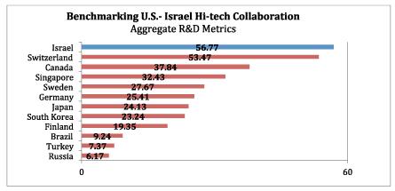 usistf-aggregate-R&D_Metrics