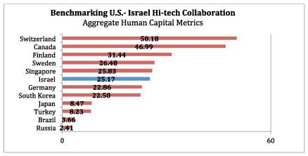 usistf-aggregate-human_capital