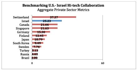 usistf-aggregate-private_sector